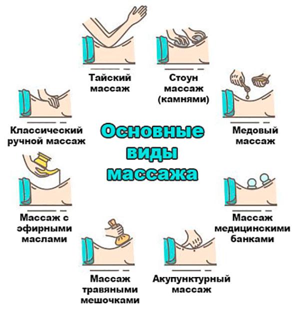 классификация массажа по используемой технике