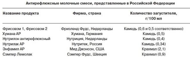 Антирефлюксные смеси в России