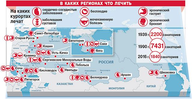 санаторно-курортное лечение в России