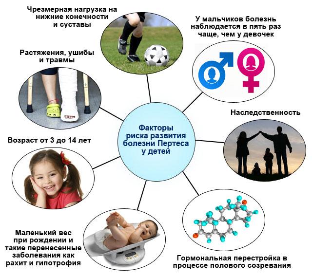 факторы риска развития болезни Пертеса у детей