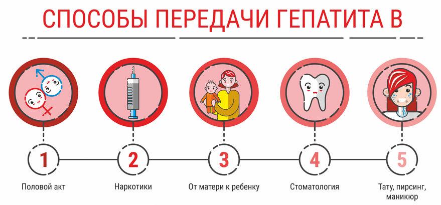 Заражение гепатитом В