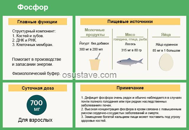 микроэлемент фосфор