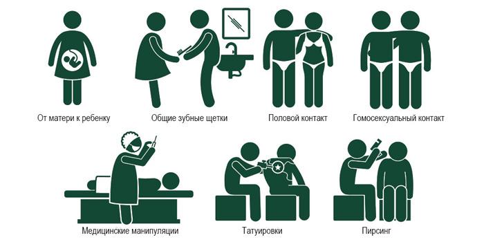 Передача гепатита С группа риска