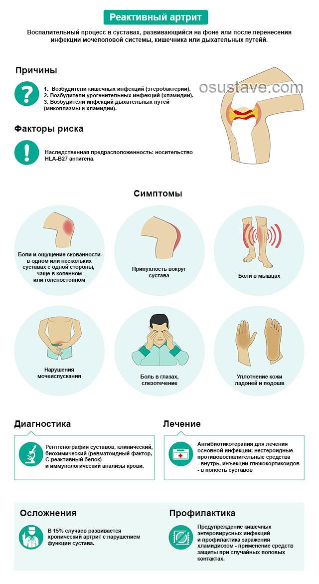инфографика о реактивном артрите