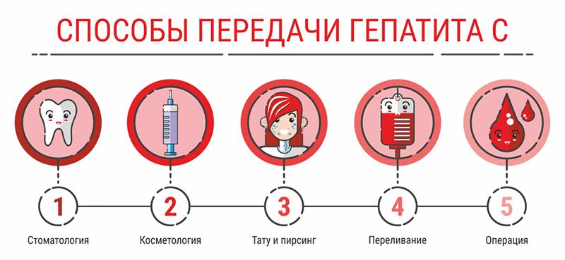 Причины заражения гепатитом С