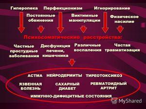 Народные рецепты от нейродермита