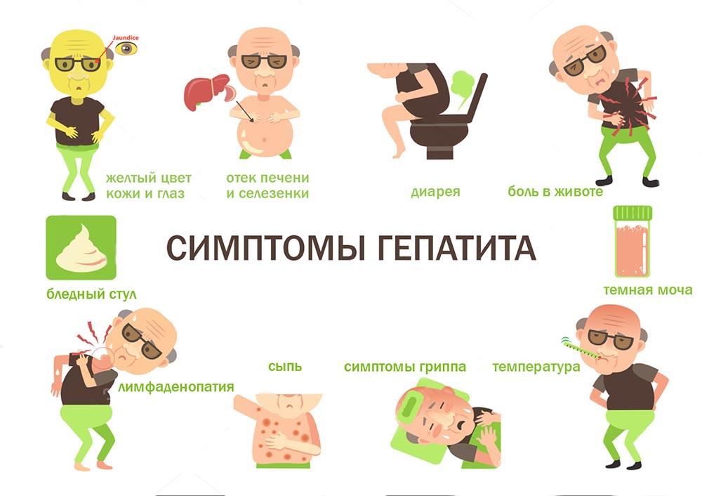 Симптомы гепатита А