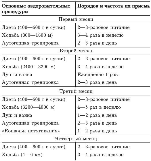 vosstanovlenie-posle-infarkta-miokarda