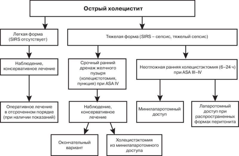 Схема лечения острого холецистита