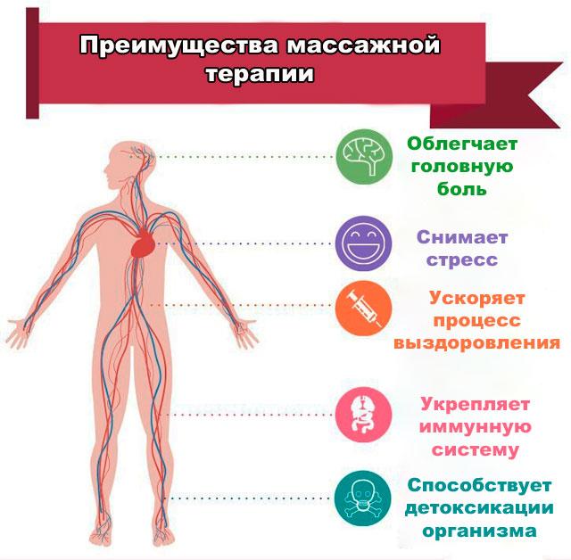 преимущества массажной терапии