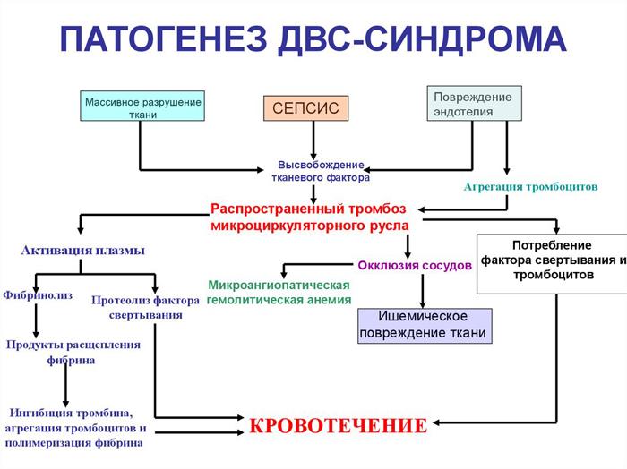 ДВС синдром