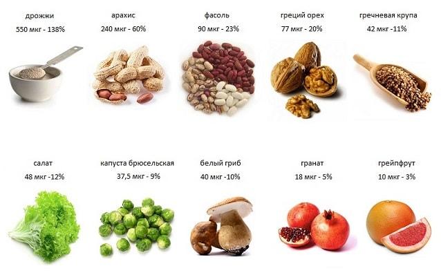растительные продукты содержащие фолиевую кислоту