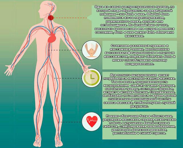 массажная терапия при боли в шейной области