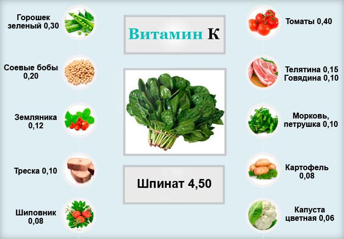 продукты питания, богатые витамином К