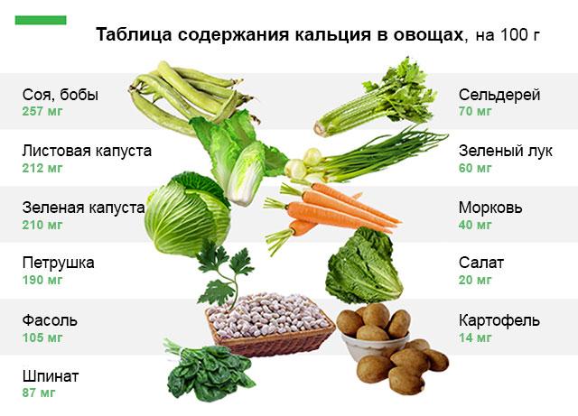 содержание кальция в овощах