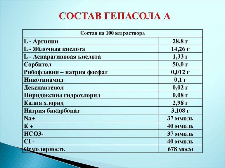Состав Гепасола
